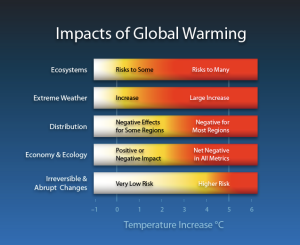 Impacts_of_Global_Warming