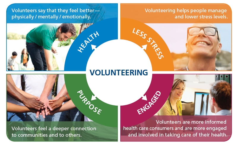 Volunteering Good for Health