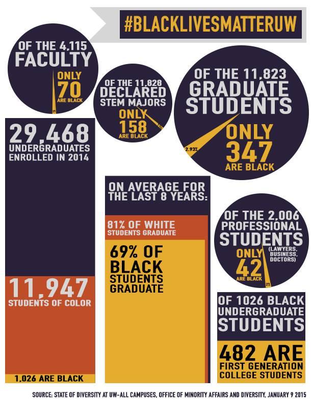 #BlackLivesMatterUW Stats